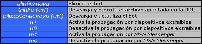 Tabla de comandos recibidos por ButterflyBot.A