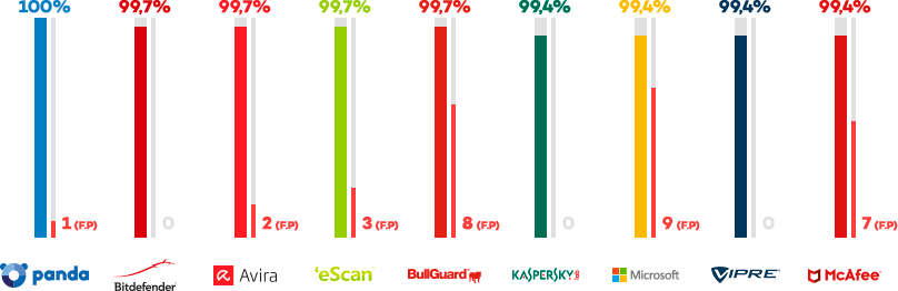 Real-World Protection Test AV Comparatives - Comparaison des antivirus | Avril 2017 (www.av-comparatives.org)