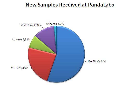 NEW-SAMPLES-RECEIVED-AT-PANDALABS