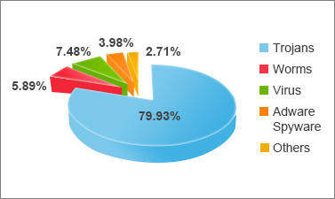 PandaLabs Q1 Report: Trojans Account for 80% of Malware Infections ...