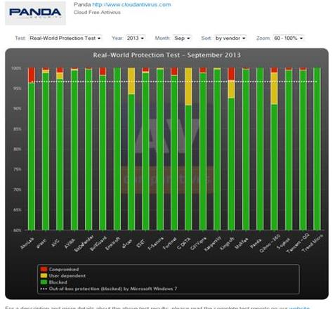 •	Panda Security's free consumer solution Panda Cloud Antivirus passes AV-Comparatives' Real World Protection test, outperforming 19 other security vendors