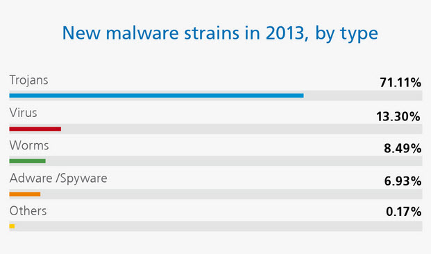 New Malware Strains 2013 Type