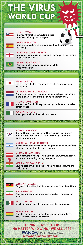 World Cup Virus