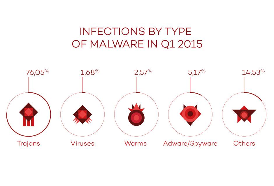 malware, pandalabs, report