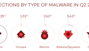 infections type