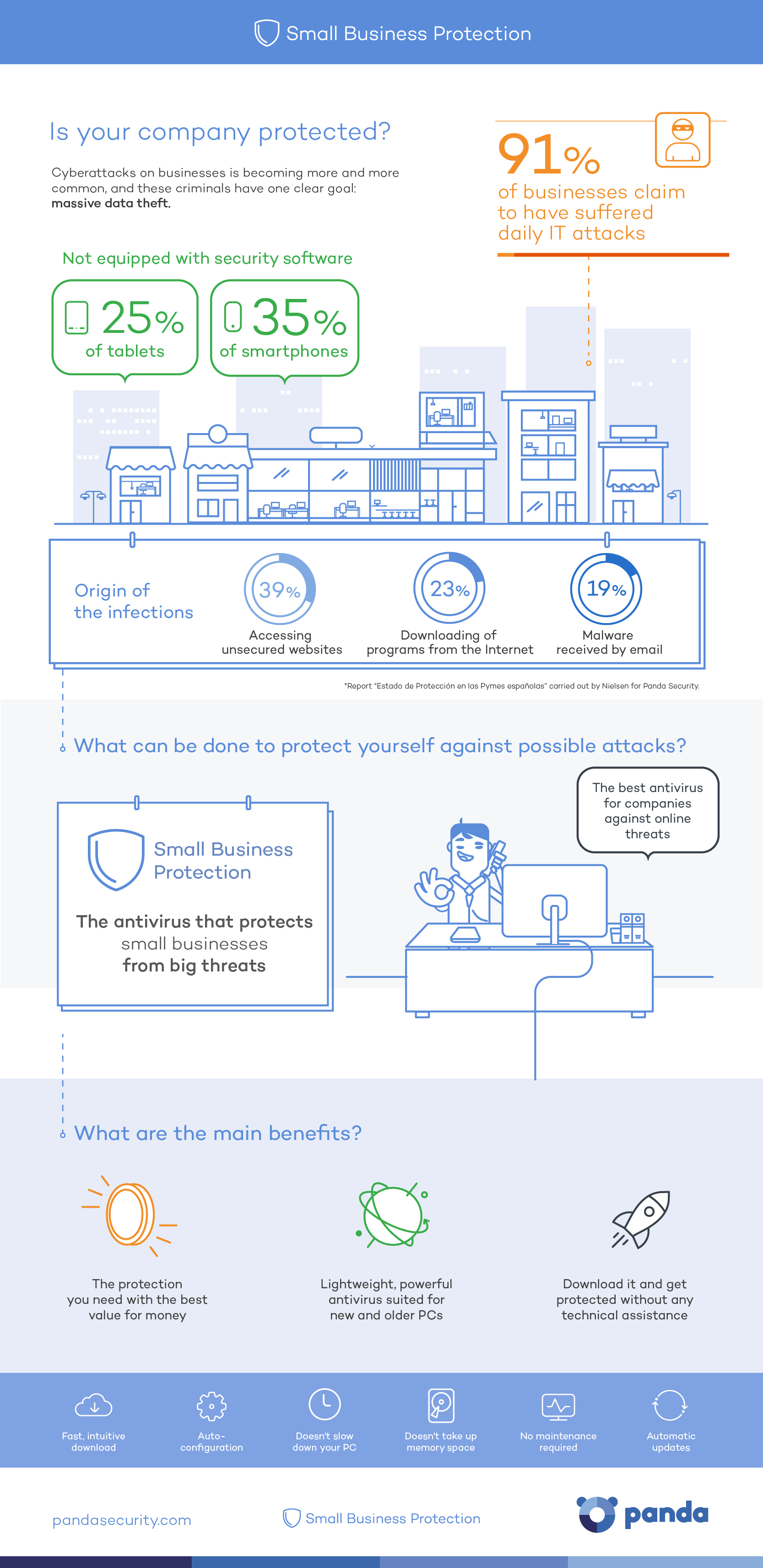 Small Business Protection - Panda Security Infographic