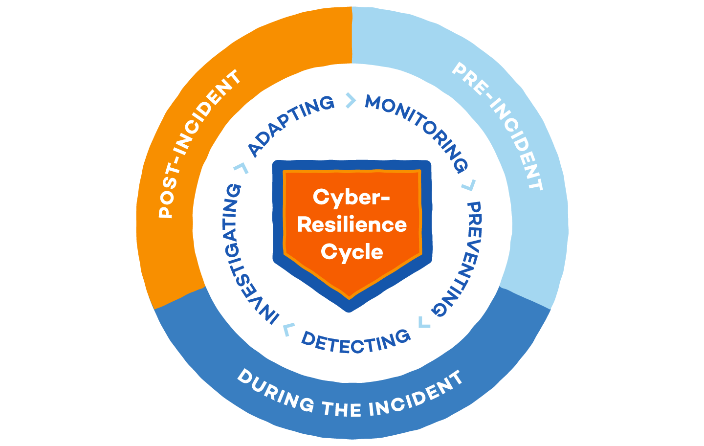 cyber-resilience-cycle