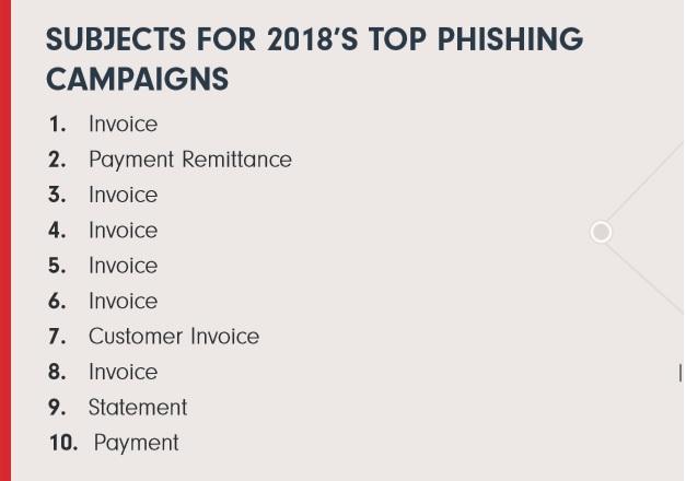Top ten phishing campaigns subject