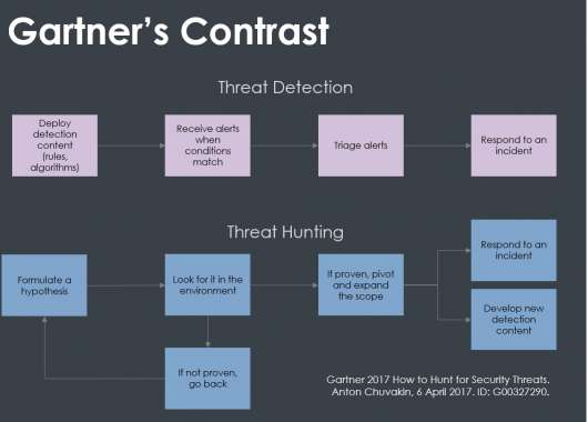 Threat Hunting vs detection