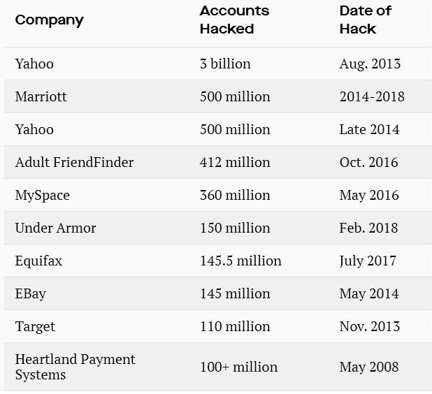 top ten data breach marriott, marriot