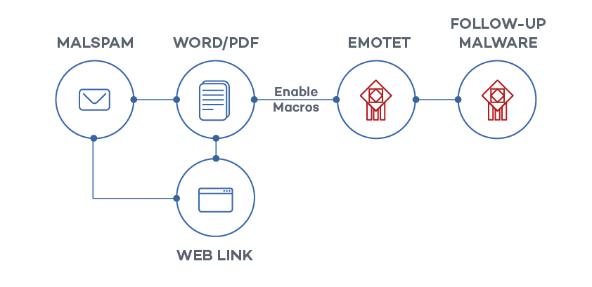 Emotet graphic