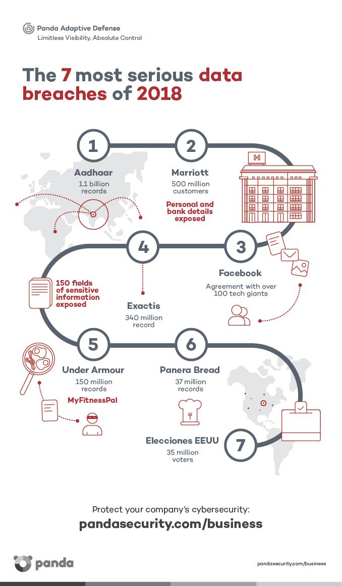 Data breaches 2018 infographic