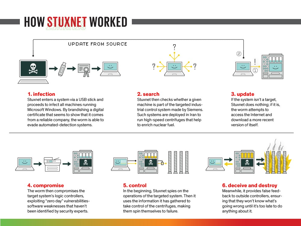 Infographic of Stuxnet. Source: IEEE Spectrum, 2013