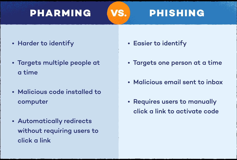 pharming-vs-phishing-chart