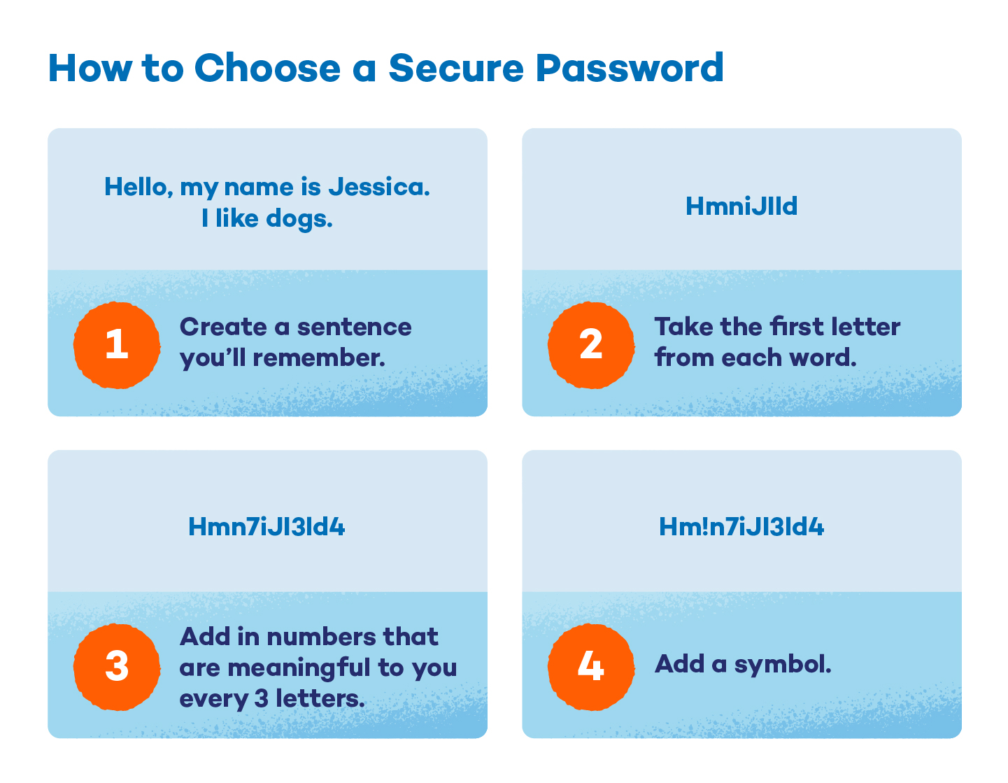 visual that shows how to create a secure password