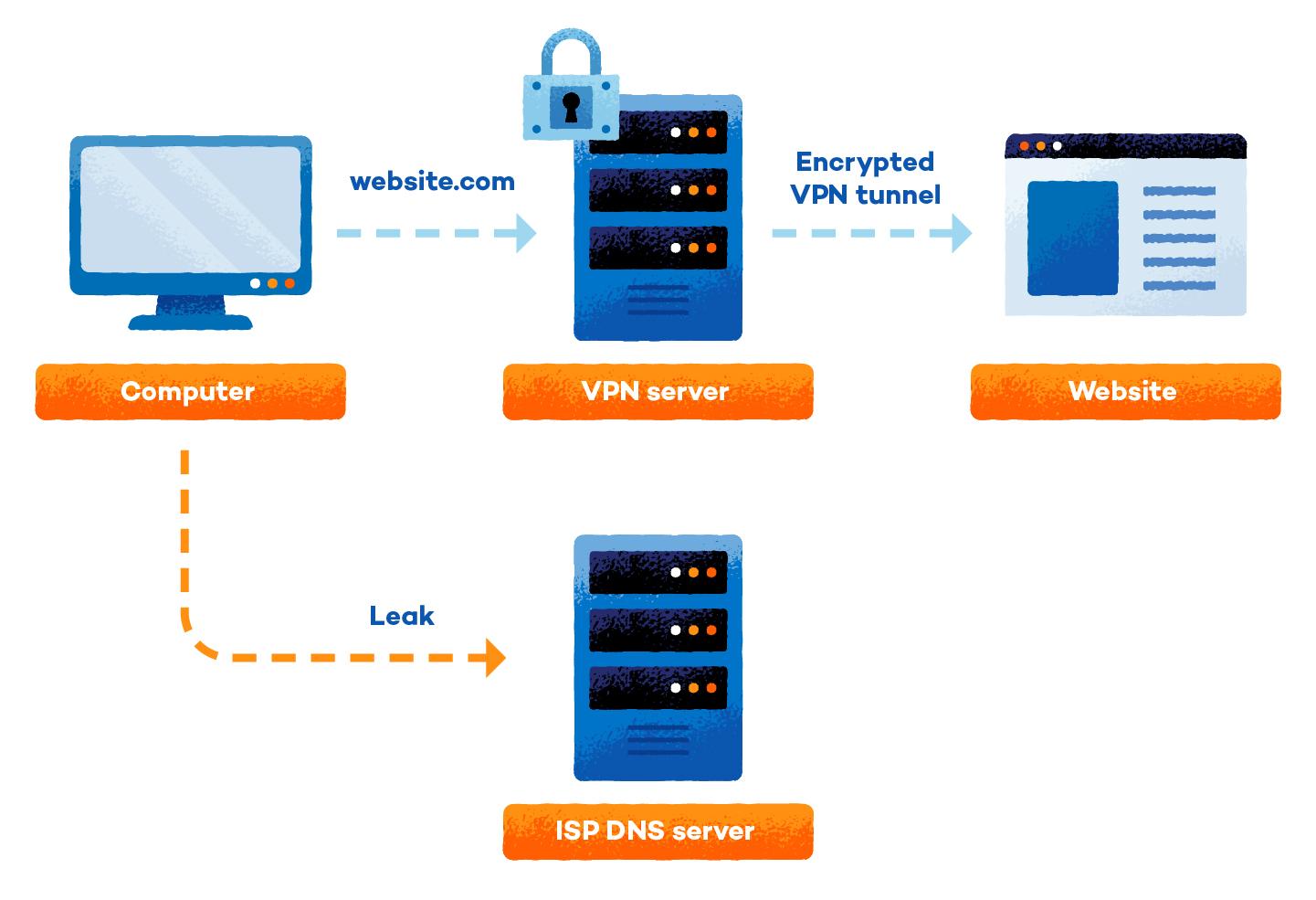 graphic that shows how a vpn leak happens