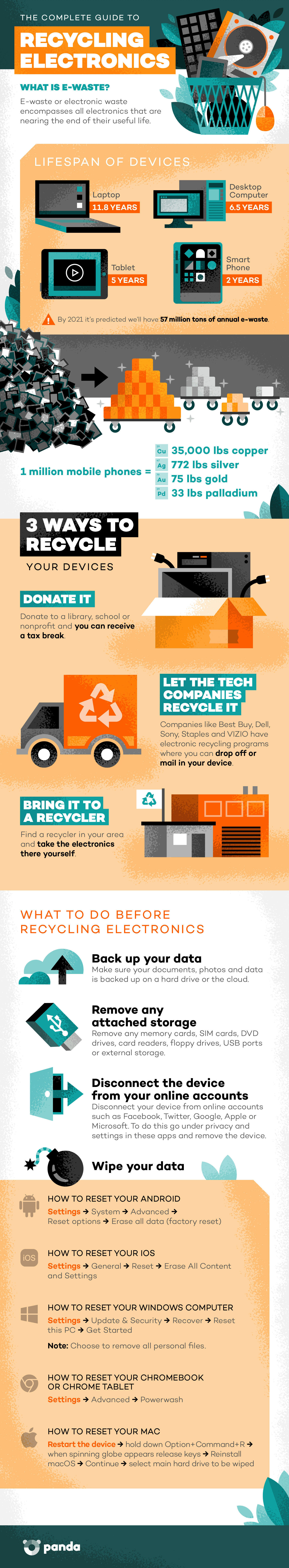 How to recycle electronics infographic