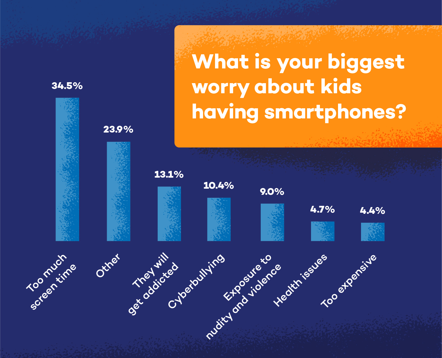 graph showing parents biggest worry about smartphones