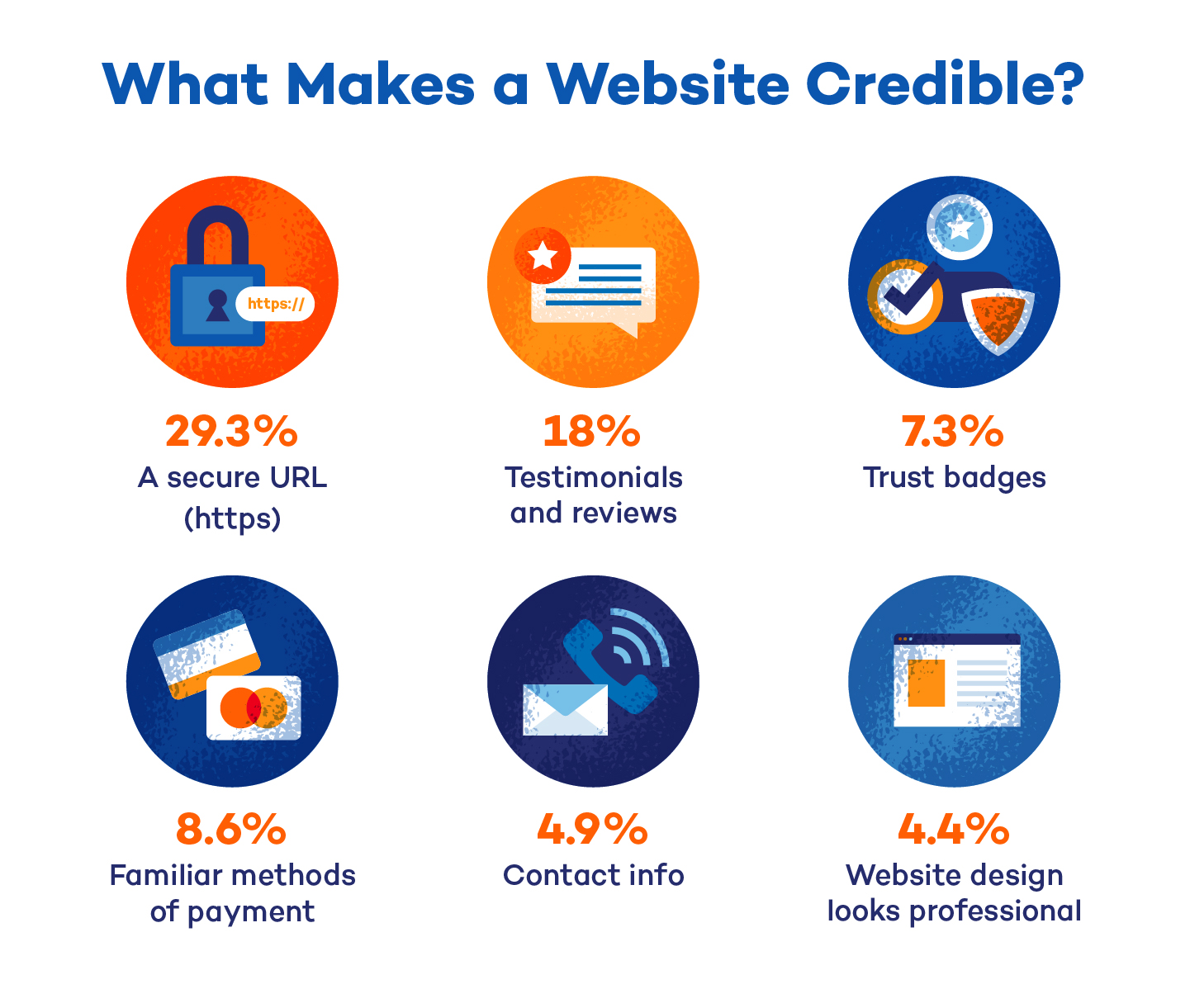 what makes a website credible