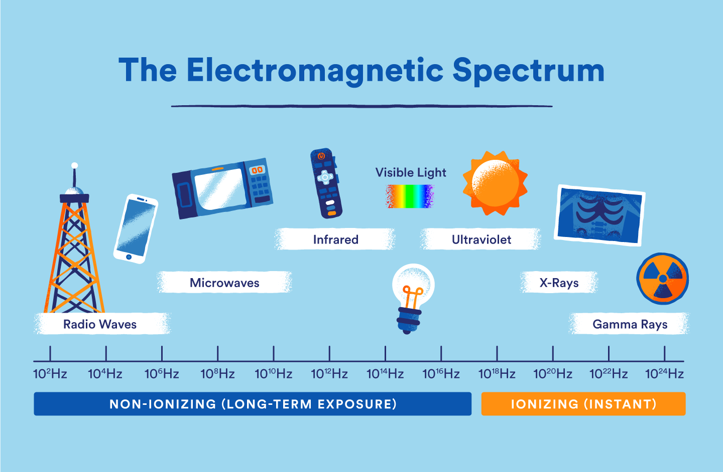 graphic of the electromagnetic spectrum