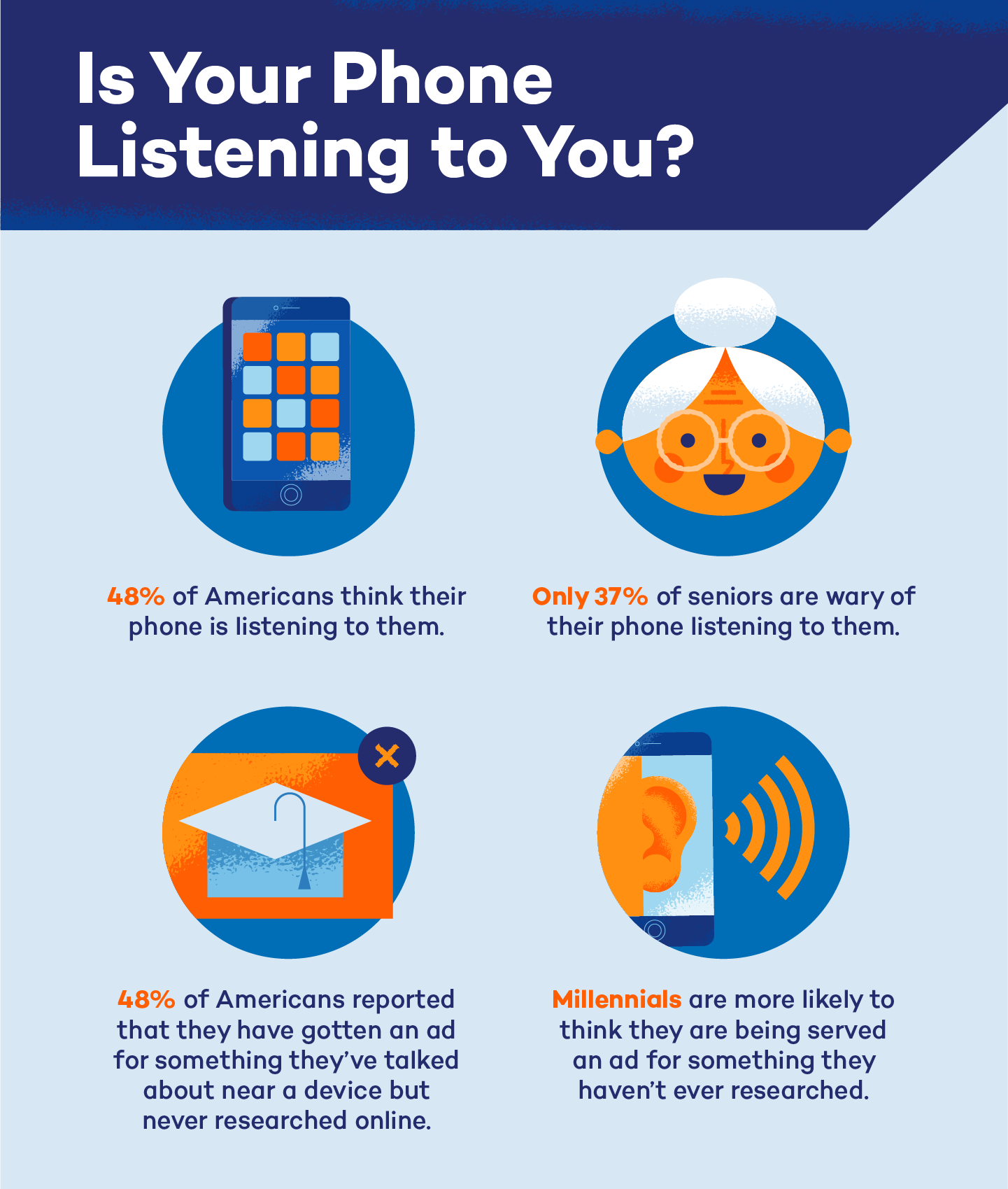 graphic of if people think their phone is listening