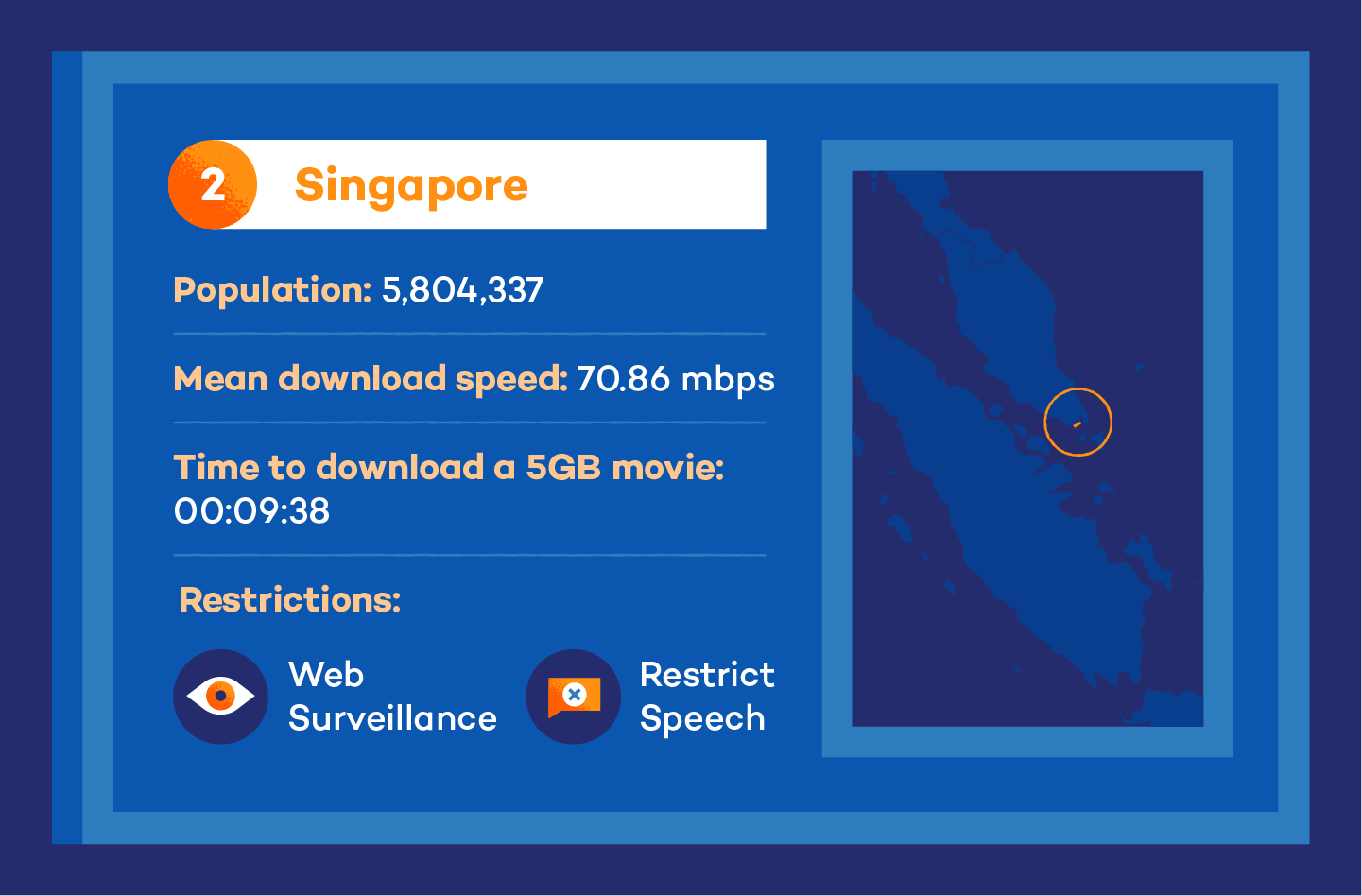 Visual of singapore internet speed stats