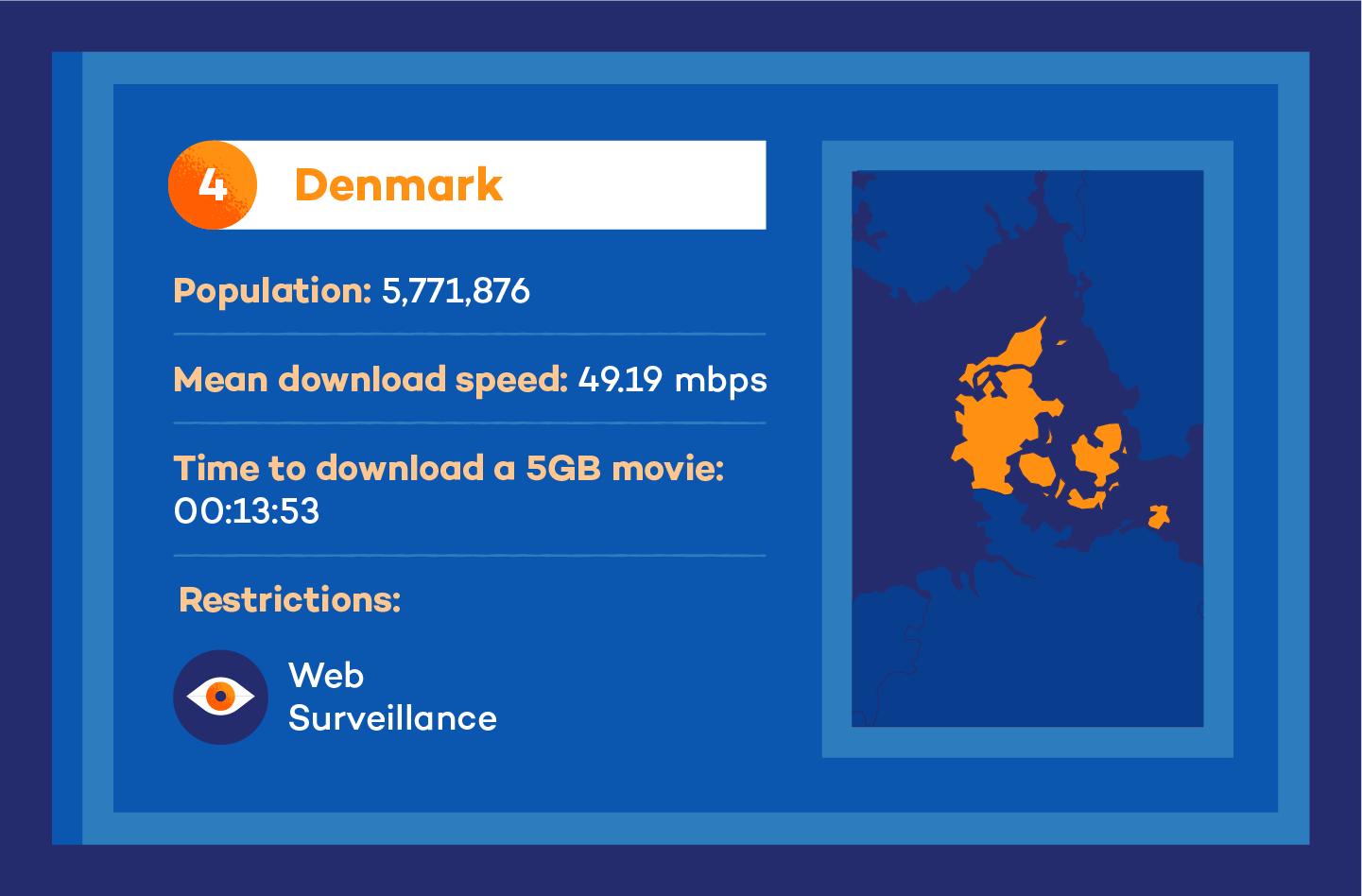 Visual of denmark internet speed stats
