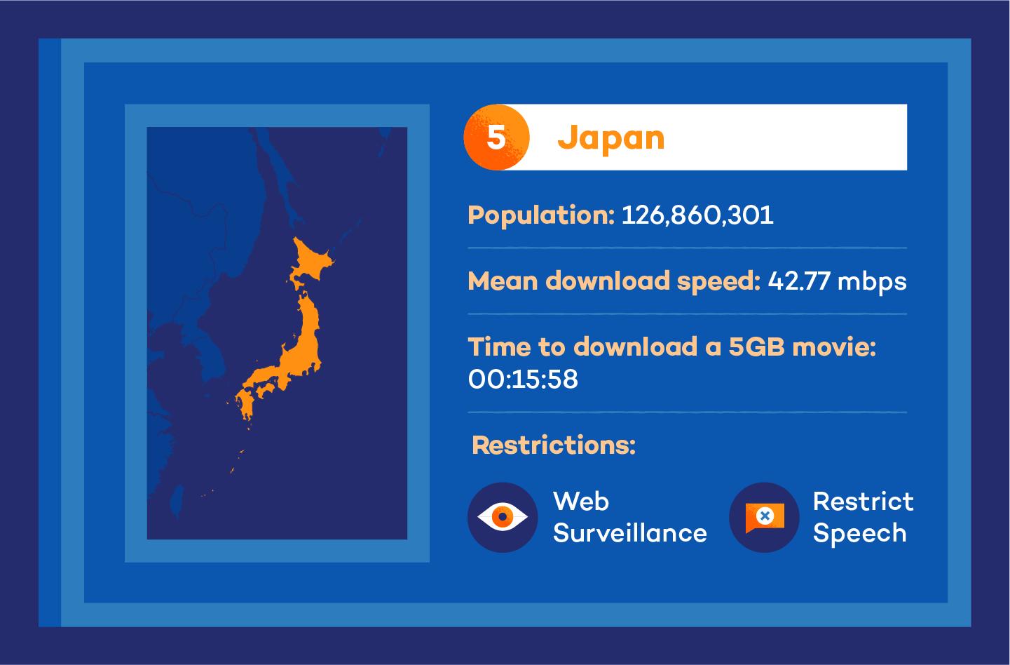 Visual of japan internet speed stats