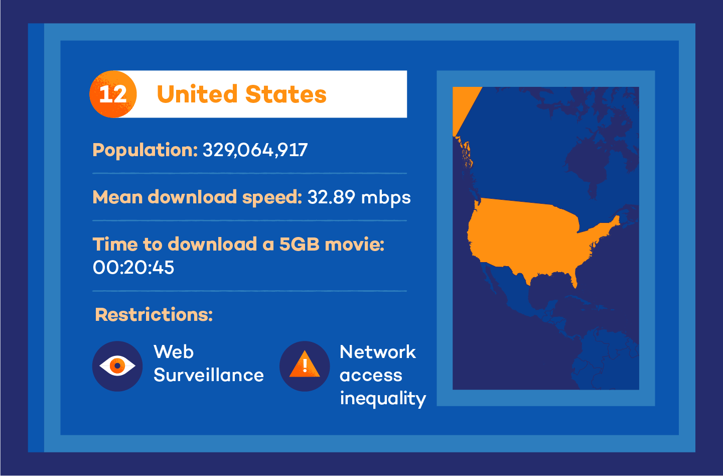 Visual of united states internet speed stats