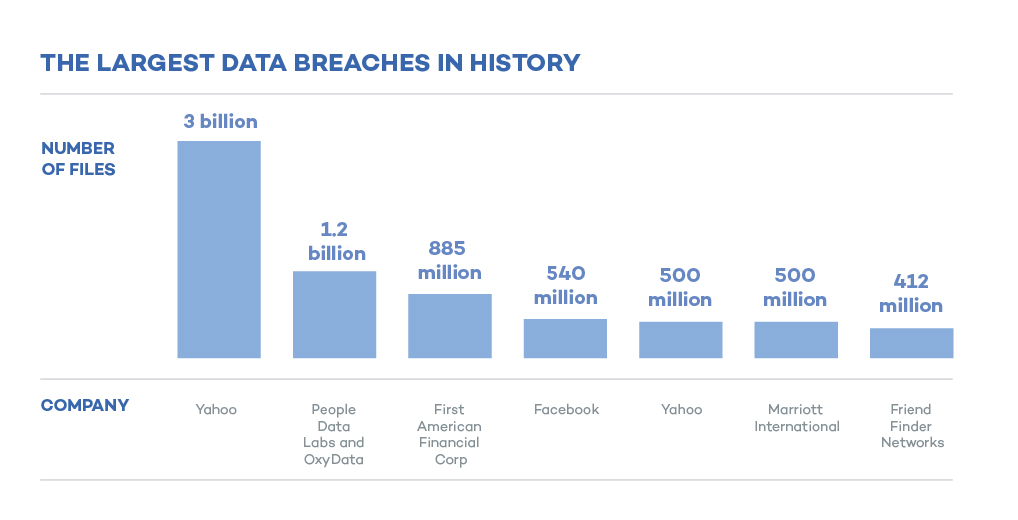 Massive data leak: over one billion people affected