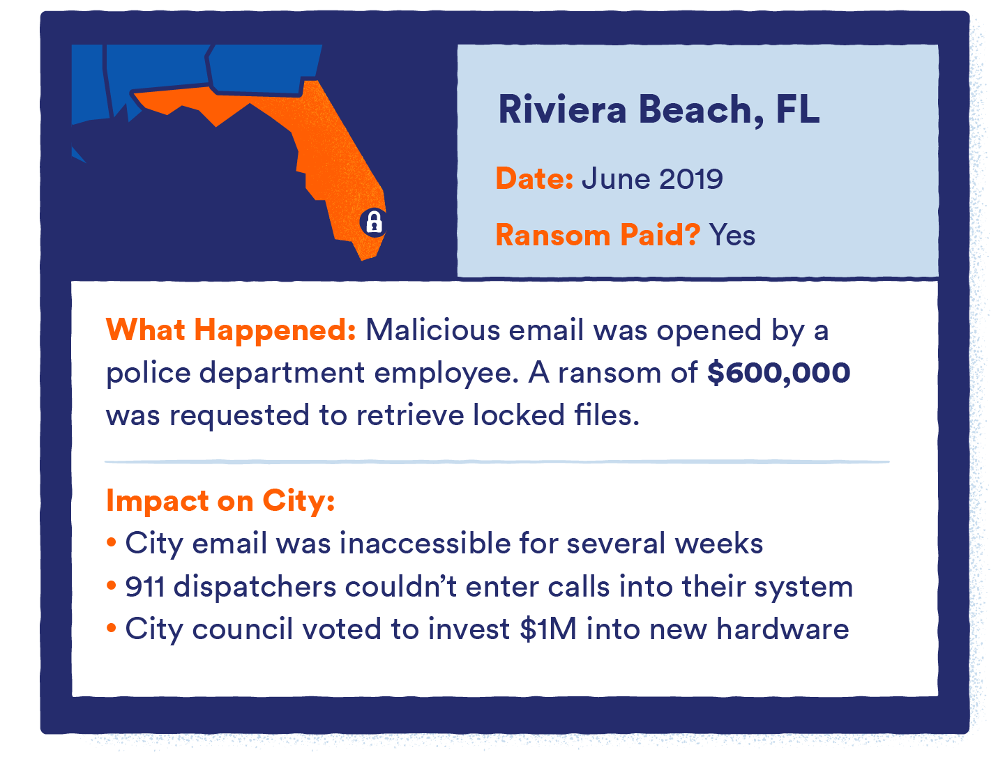 graphic that shows ransomware in riviera beach