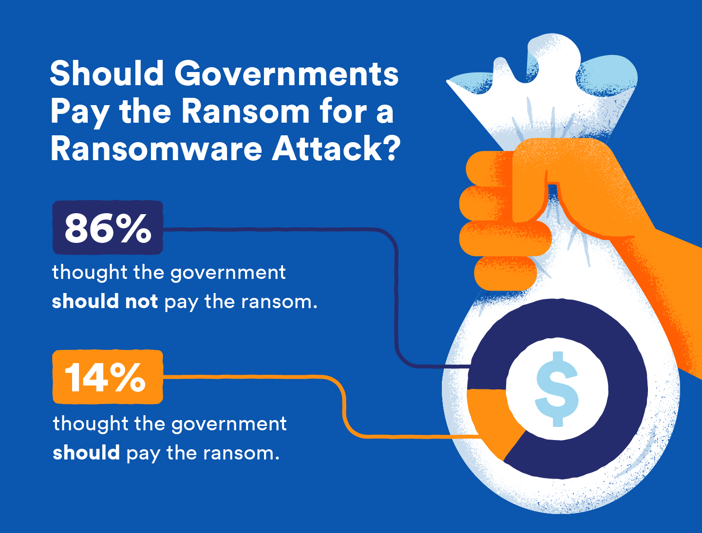 visual showing stat about governments paying for ransomware attack