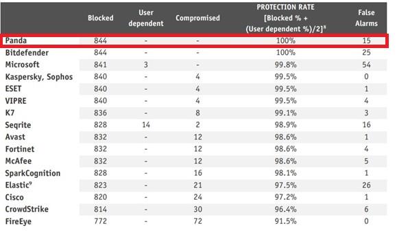 AV-Comparatives protection