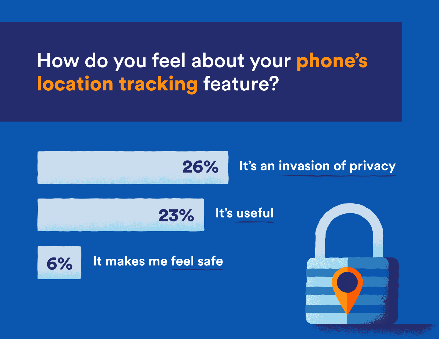 graphic that shows that location sharing is an invasion of privacy