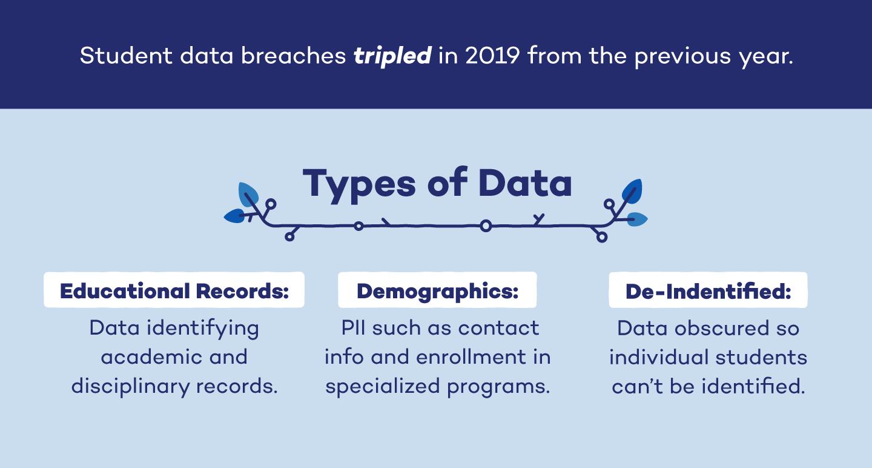 three types of student data