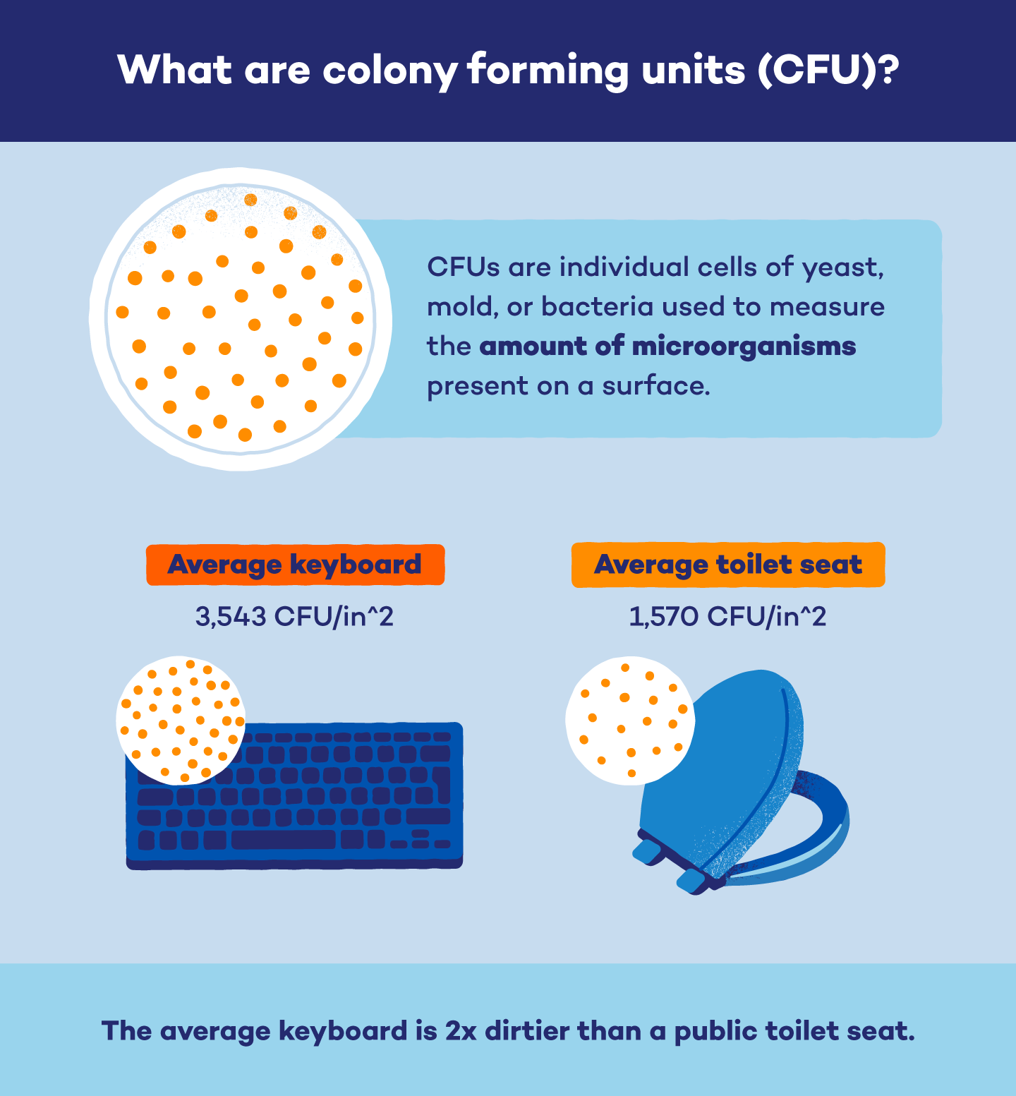 colony-forming-units