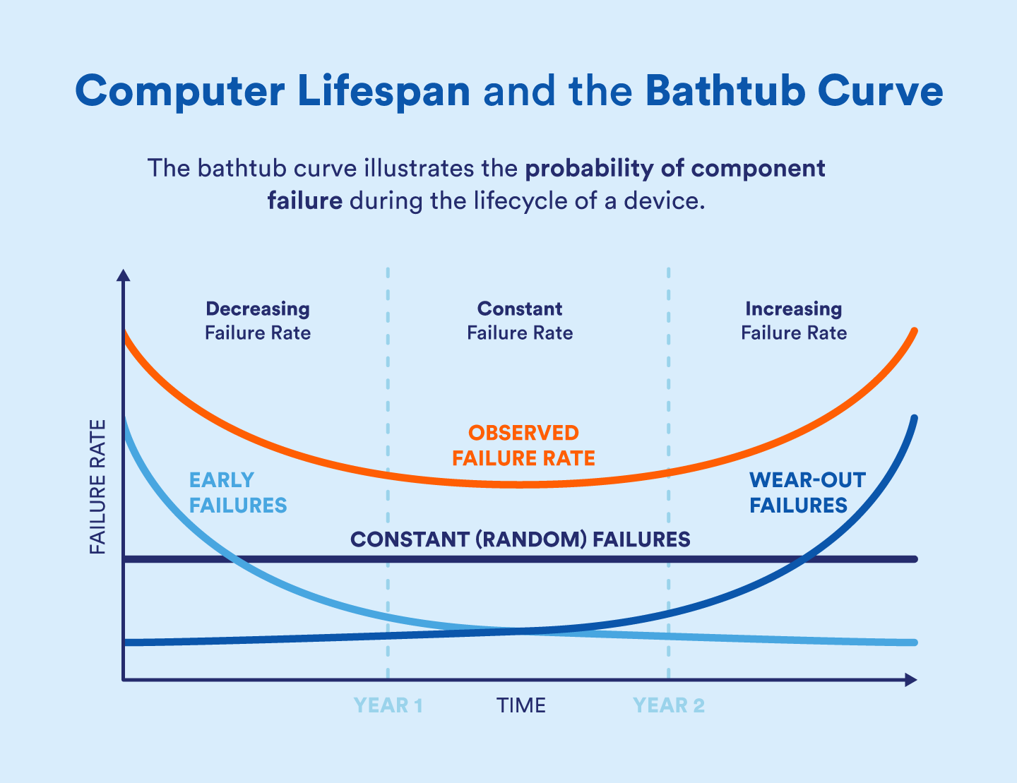 bathtub-curve-computer-lifespan