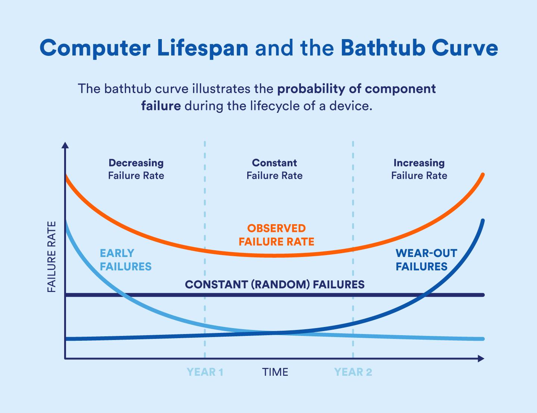 bathtub-curve-computer-lifespan