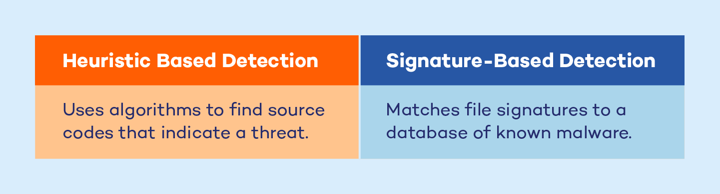 heuristic-based-detection-versus-signature-based-detection