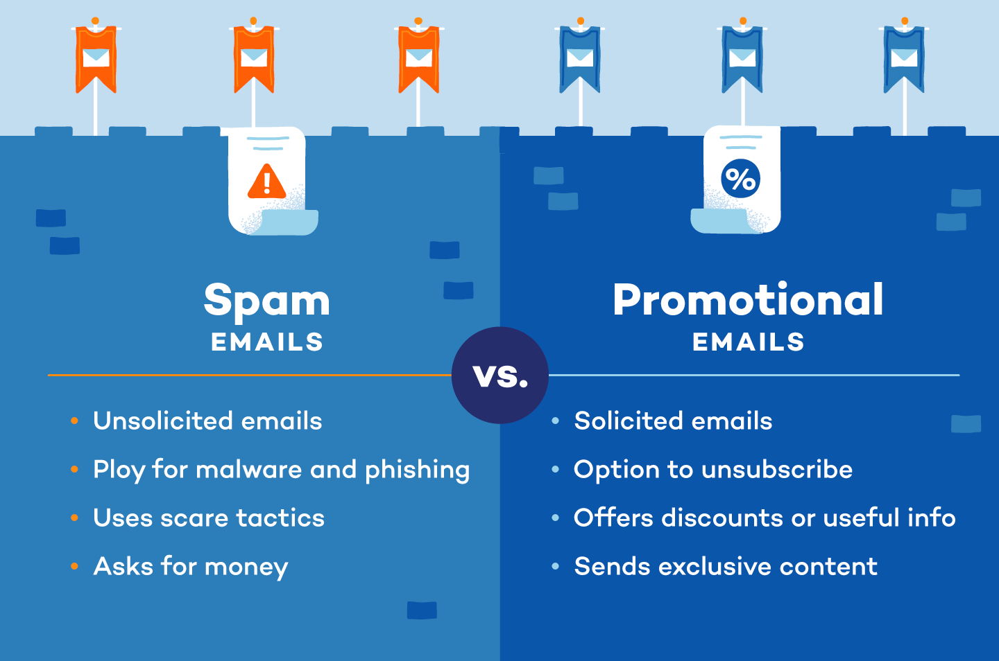 spam emails versus promotional emails
