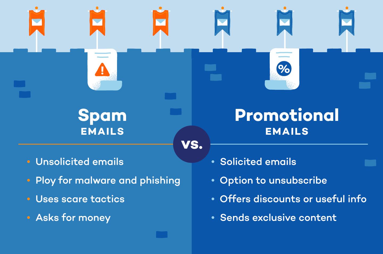 spam emails versus promotional emails