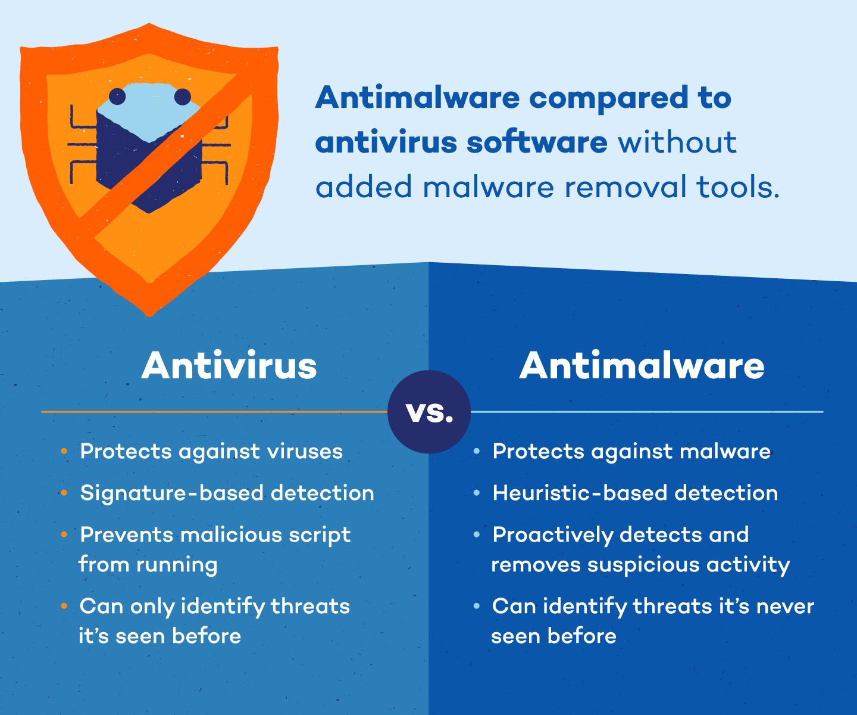 antivirus-vs-antimalware