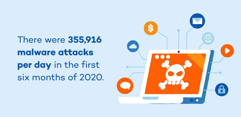 malware-attacks-per-day