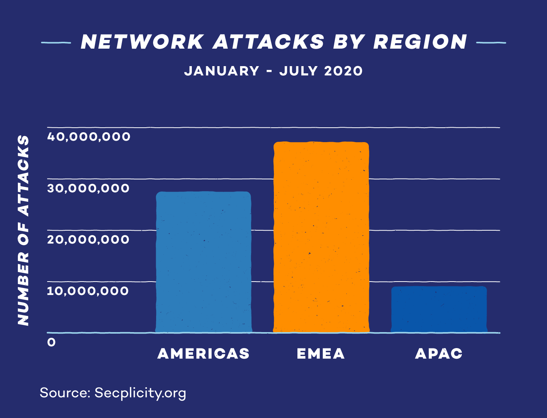 network-attacks-by-region