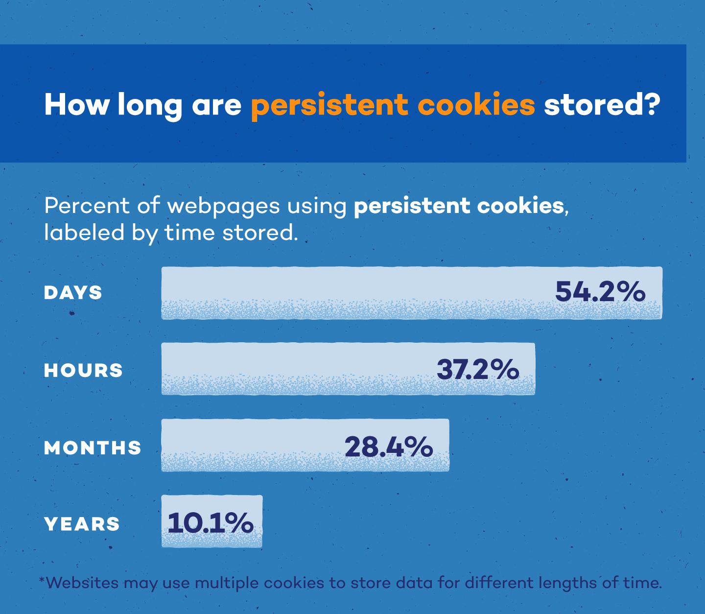 persistent-cookies