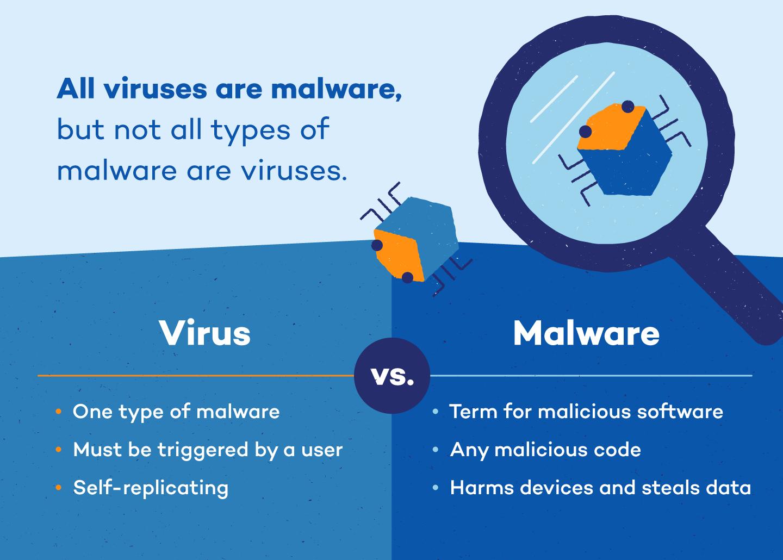 virus-vs-malware