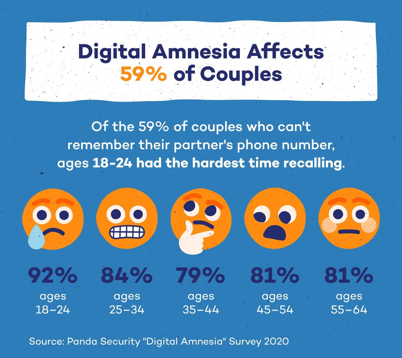 digital-amnesia-couples-number