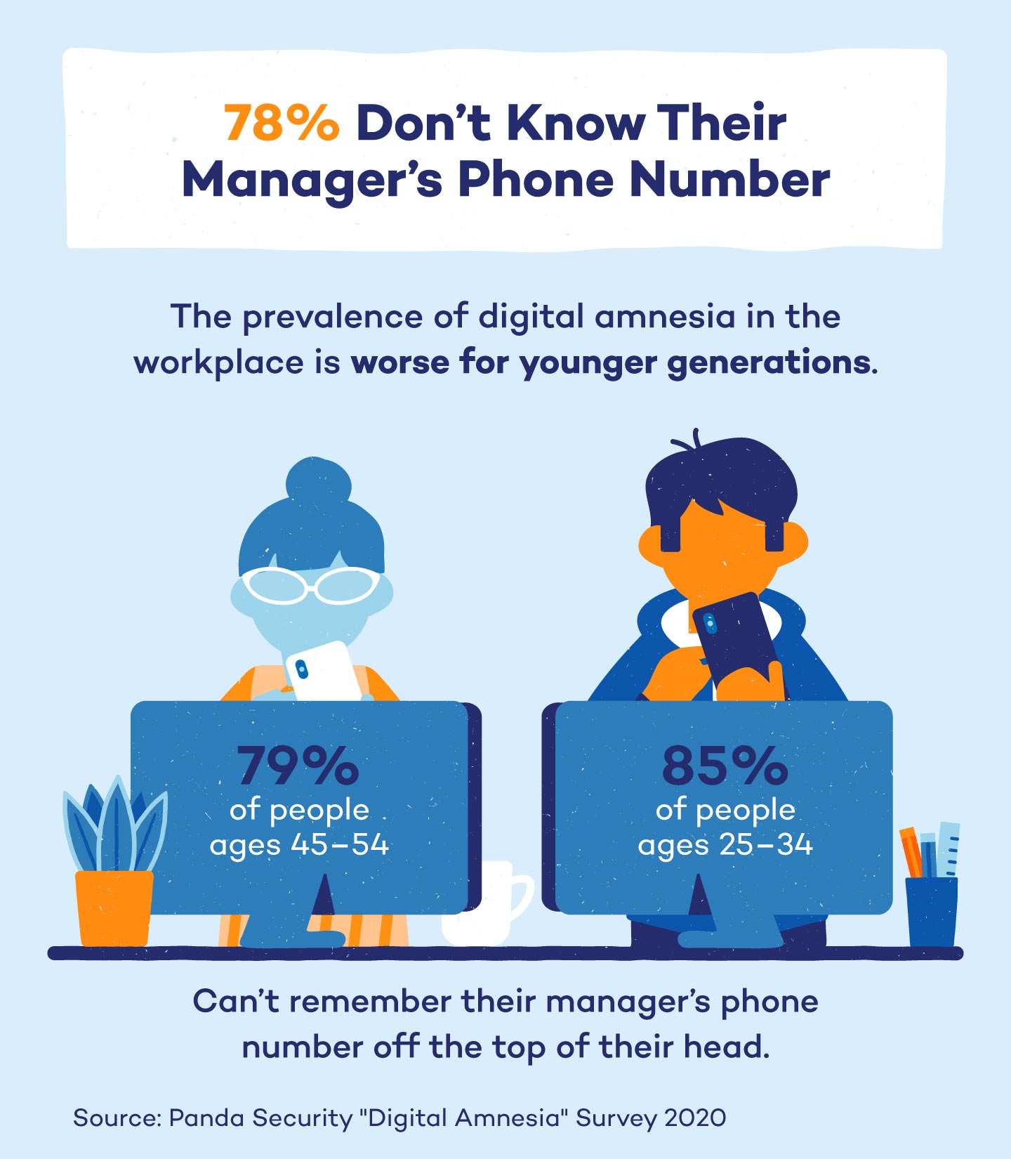 digital-amnesia-managers-number