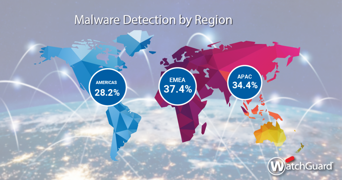Internet security report