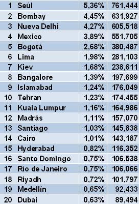 Top 20 ciudades